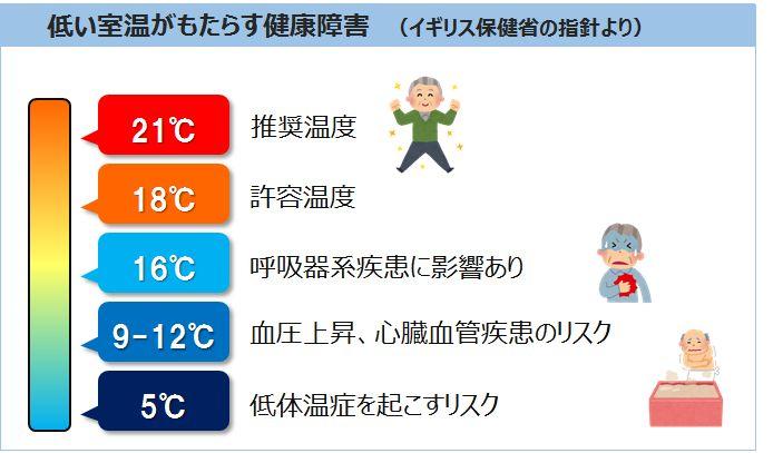 低い室温がもたらす健康障害