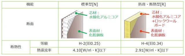 標準・断熱防音型比較表